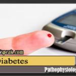 Diabetes Pathophysiology & Diseases Process (Diagram)